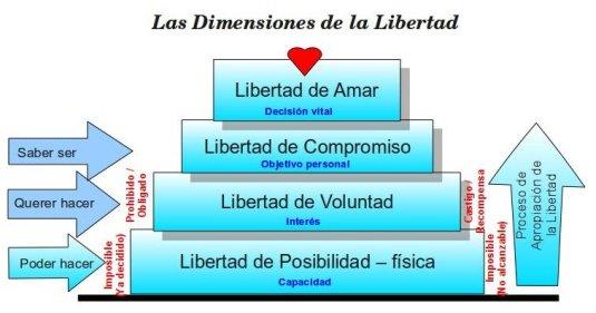Dimensiones de_la_Libertad_2